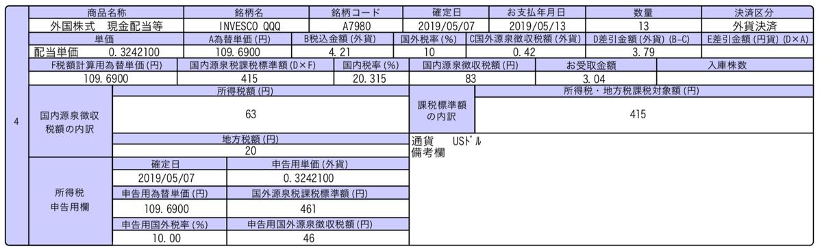 この画像はQQQの配当金入金の明細を表示しています。