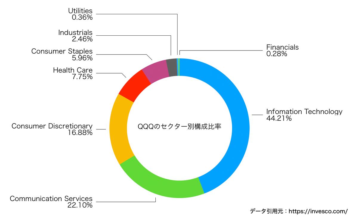 この画像はQQQのセクター別構成をグラフ化したものです。