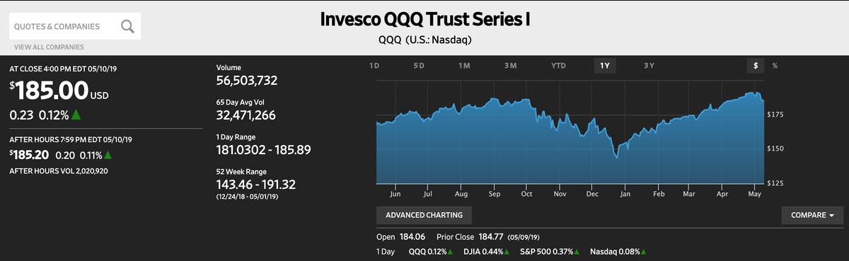 この画像はQQQの株価推移グラフを表示しています。