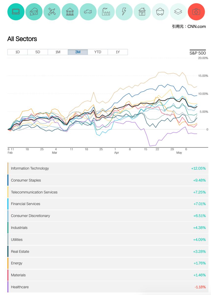 この画像は2019年2月8日を基準とした書くセクターの騰落率をグラフ化したものです。