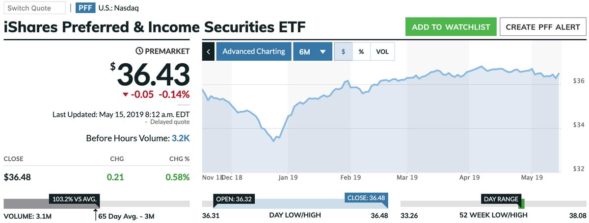 この画像はPFFの株価推移を表示しています。