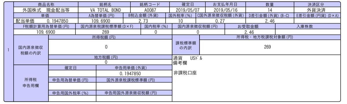 この画像はBNDの配当金入金の明細を表示しています。