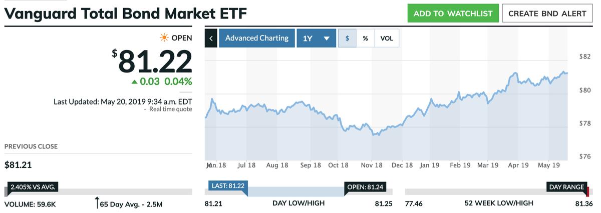 この画像はBNDの株価推移を表示しています。