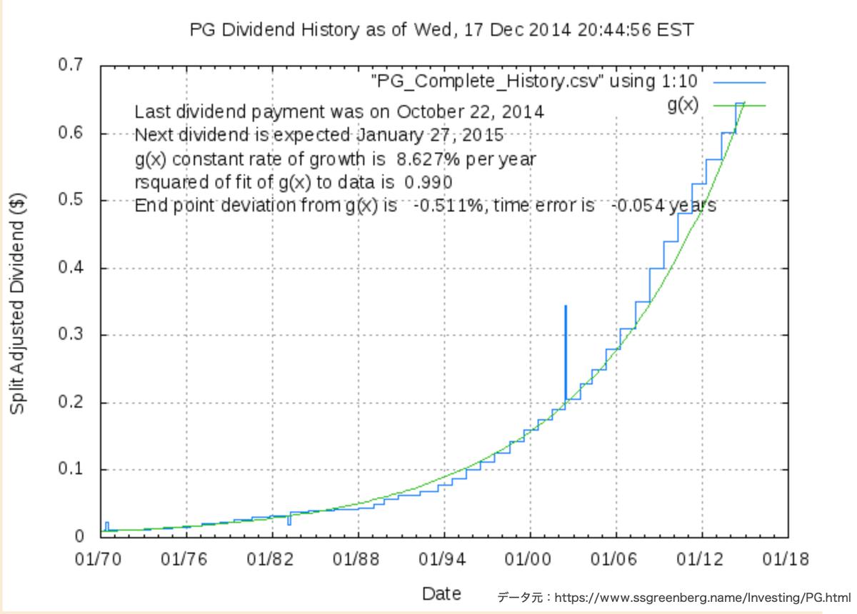 この画像はPGの配当金推移グラフを表示しています。