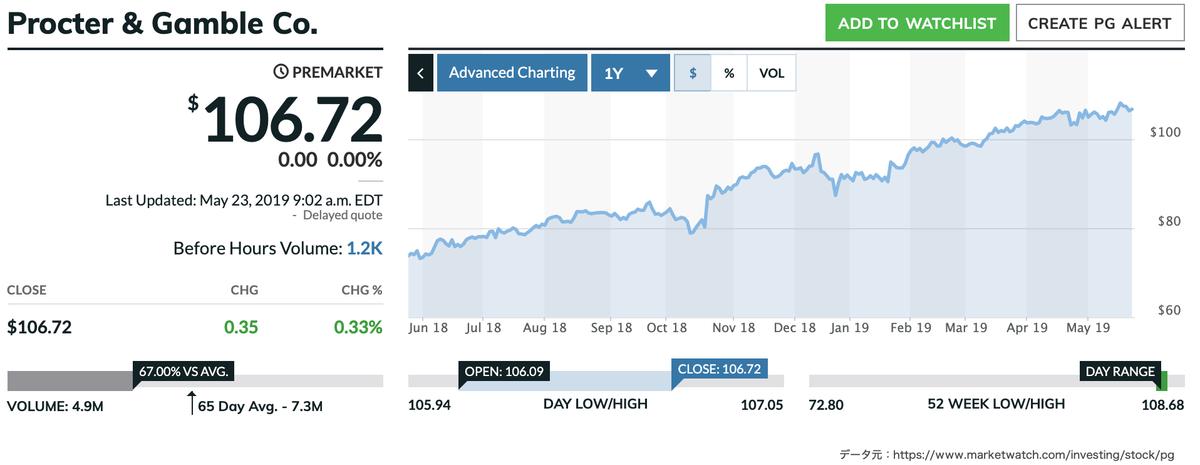 この画像はPGの過去1年前〜現在までの株価推移グラフを表示しています。