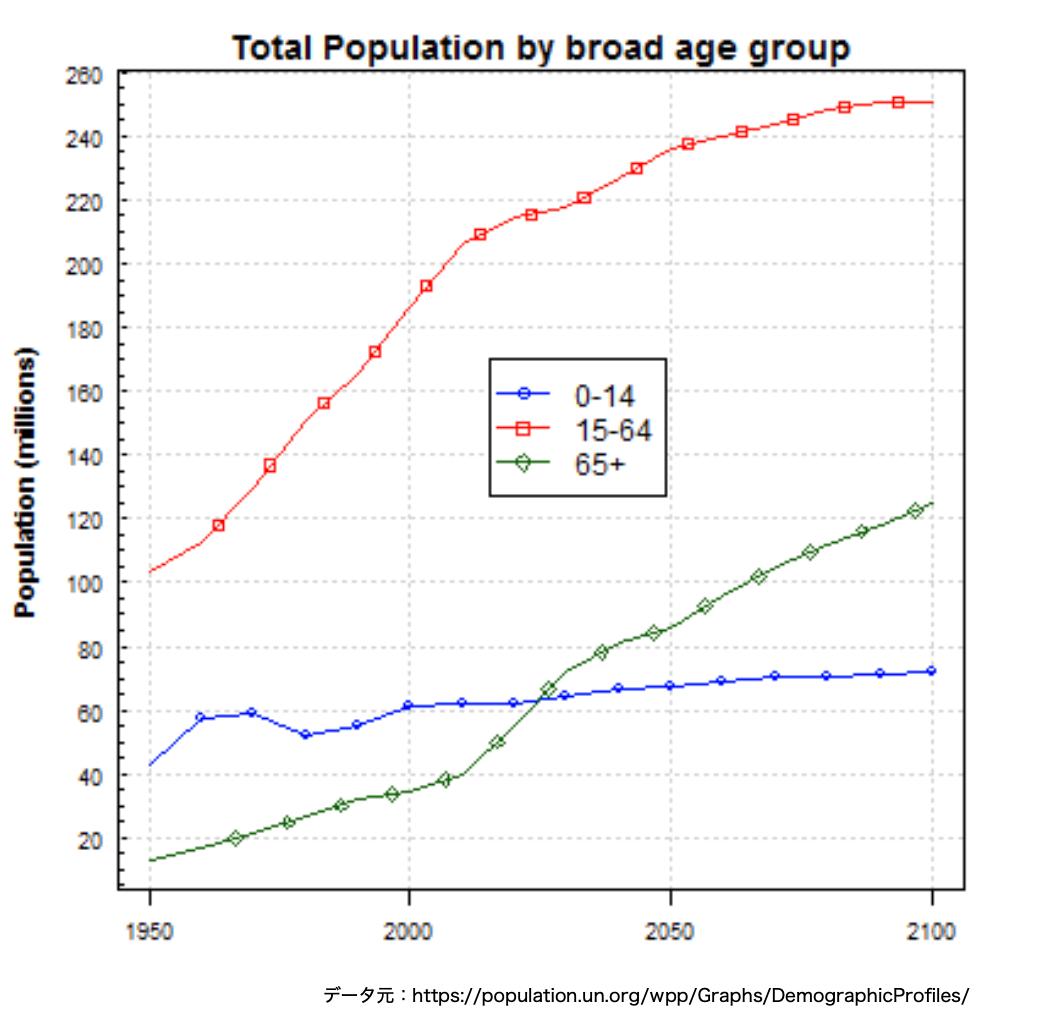 この画像はアメリカ国内の人口推移グラフを表しています。