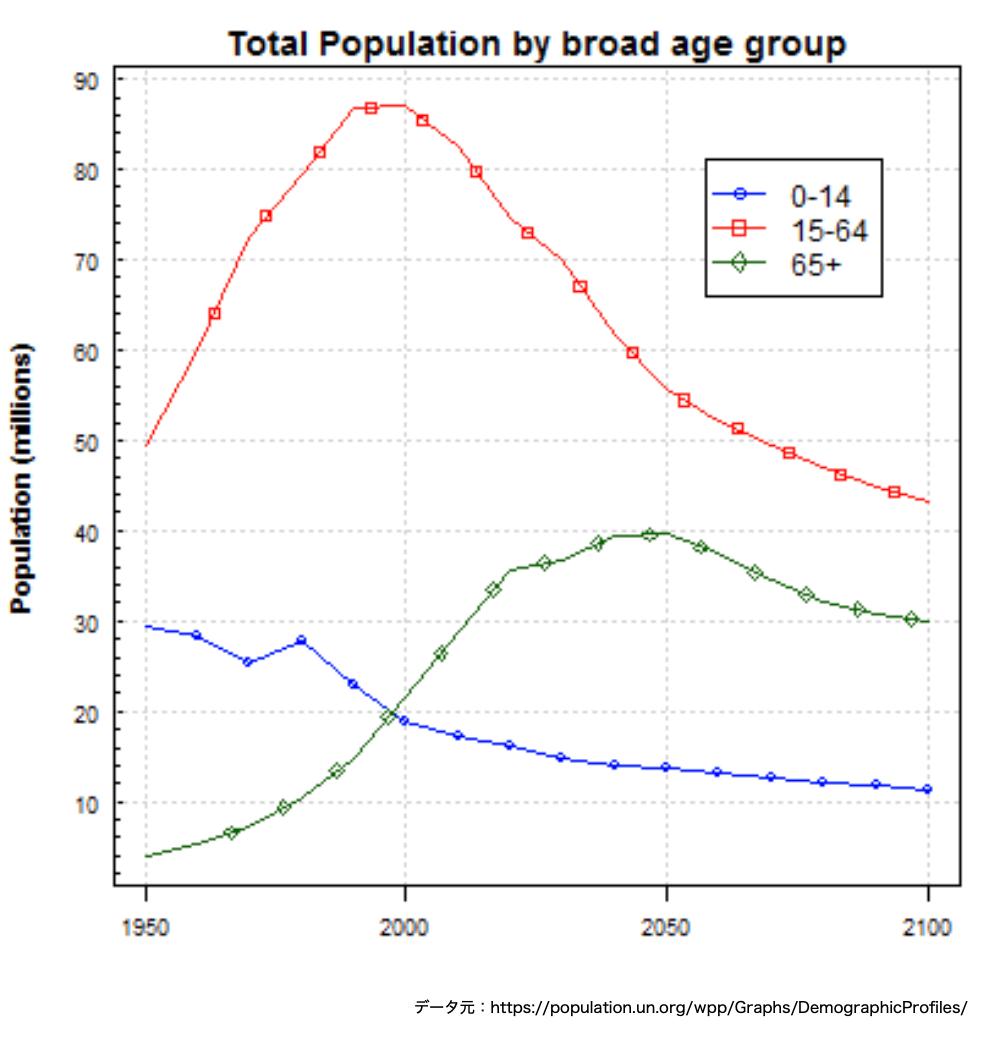 この画像は日本国内の人口推移グラフを表しています。