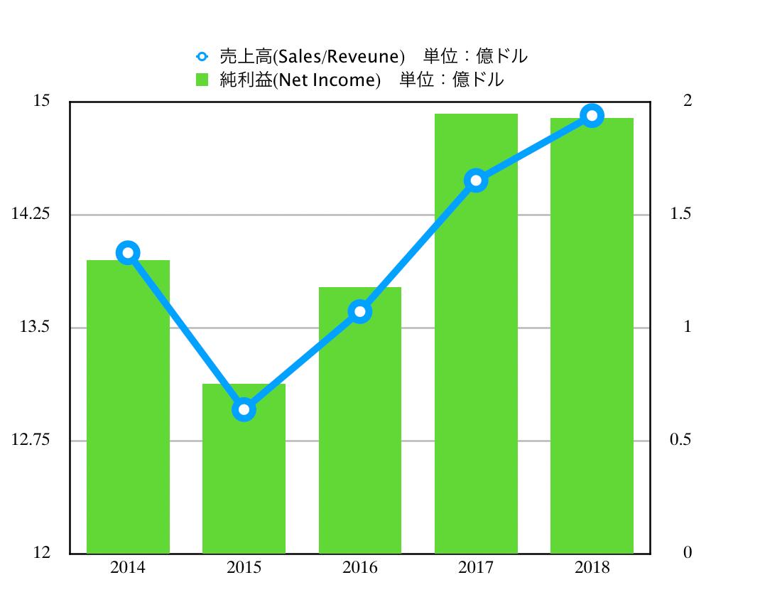 この画像はWMの売上高推移グラフを表示しています。