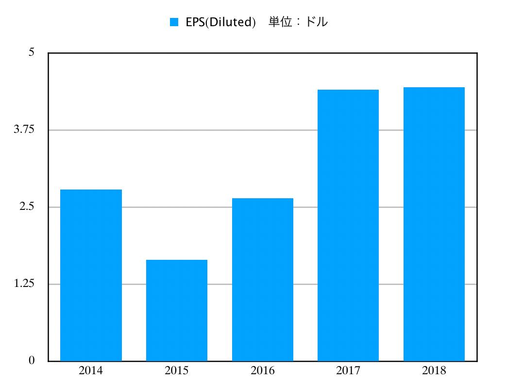 この画像はWMのEPS推移グラフを表示しています。