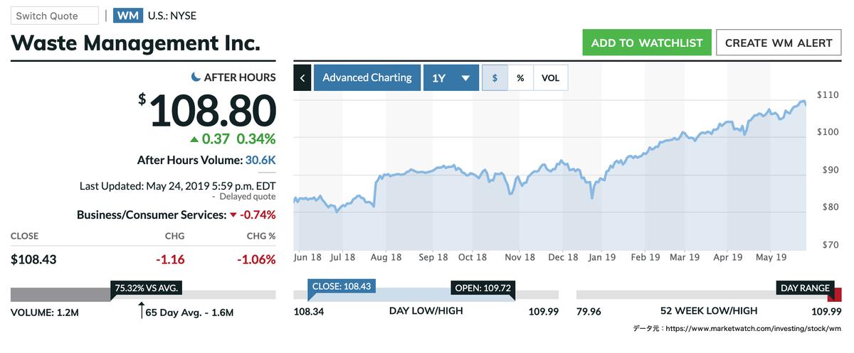 この画像はWMの株価推移を表示しています。