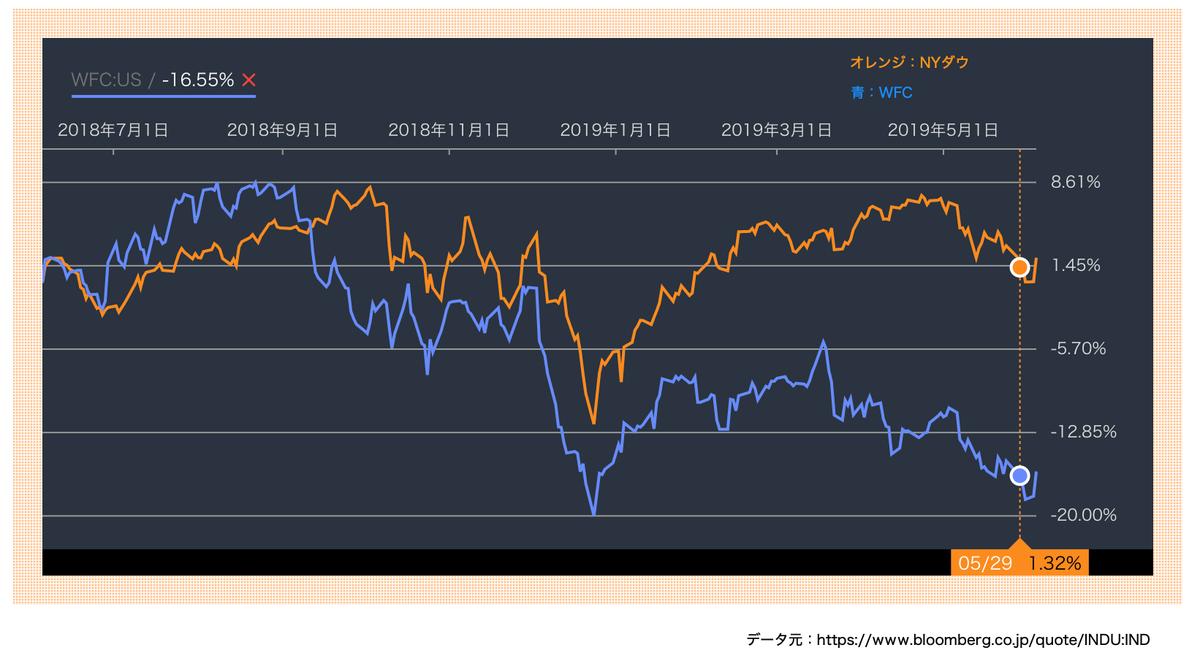 この画像はNYダウとWFCの推移を比較したグラフです。