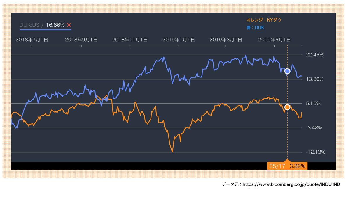 この画像はNYダウとDUKの推移を比較したグラフです。