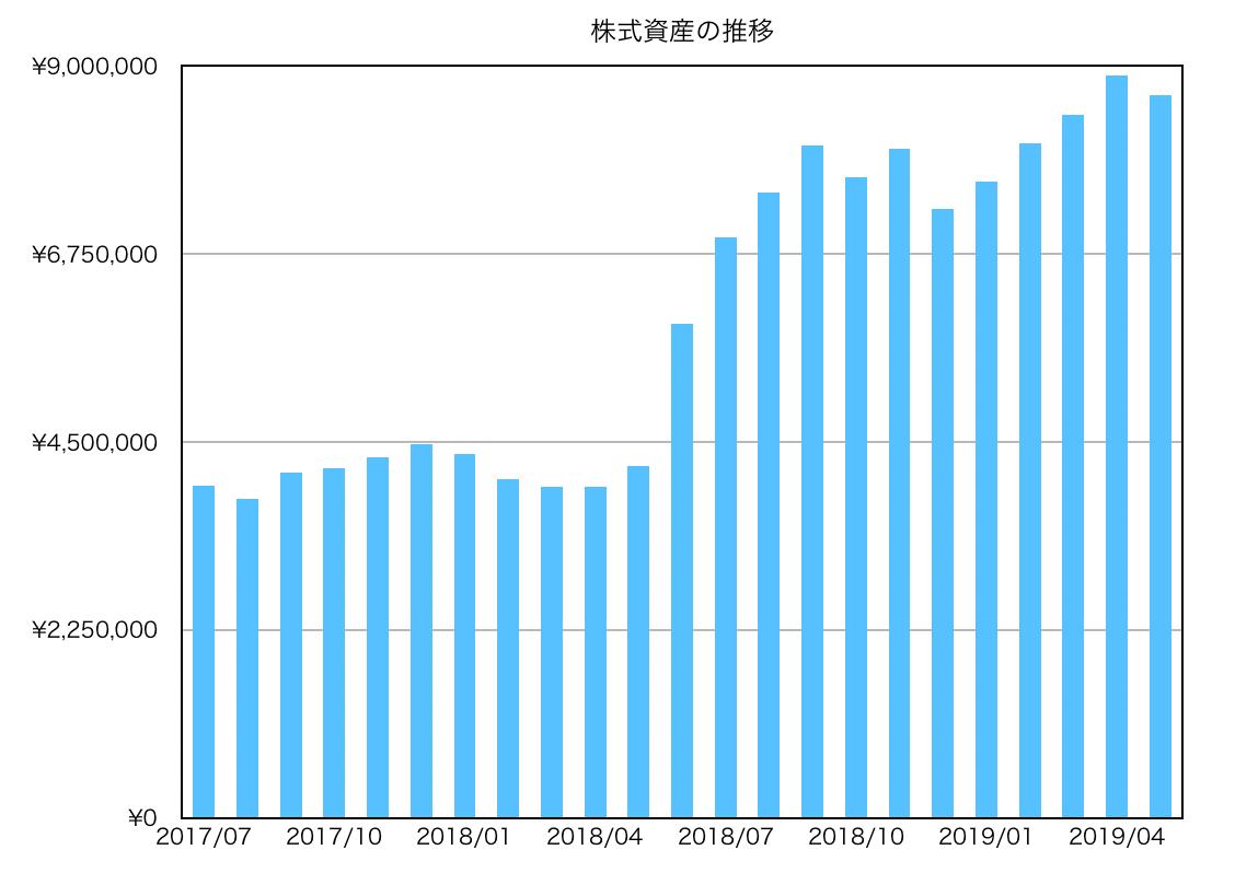 この画像は株式投資の推移グラフを表示しております。