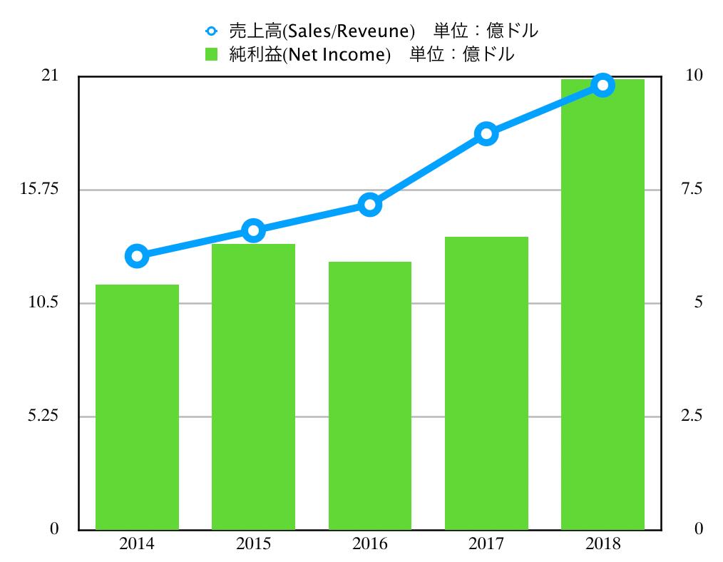 この画像は業績推移グラフを表しています。