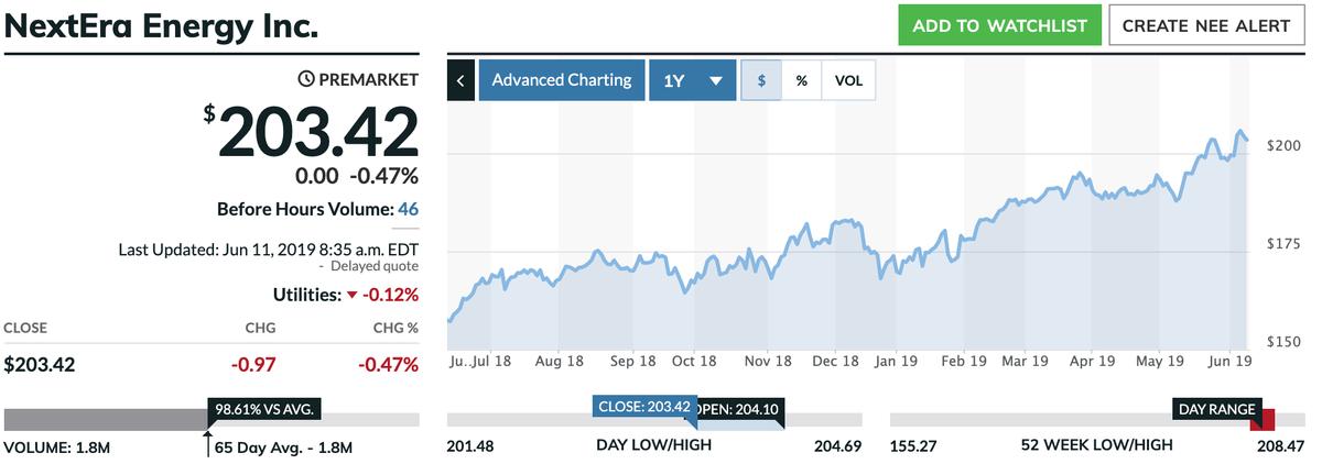 この画像はNEEの株価推移を表示しています。