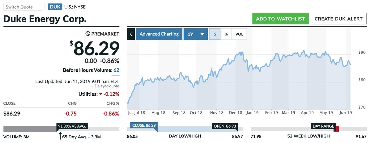この画像はDUKの株価推移を表示しています。