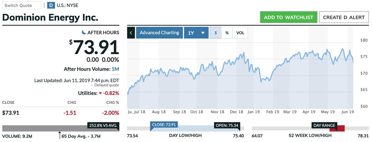この画像はDの株価推移を表示しています。