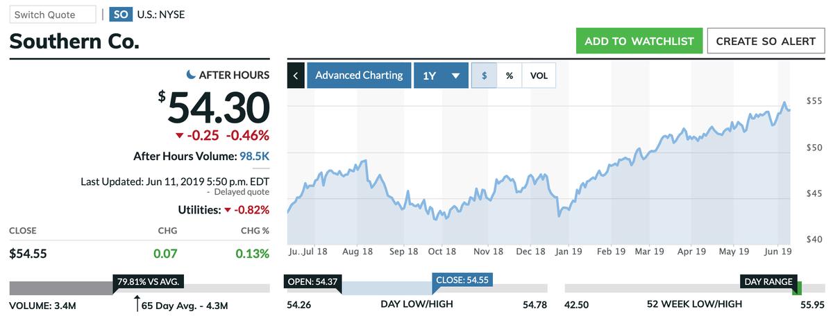 この画像はSOの株価推移を表示しています。