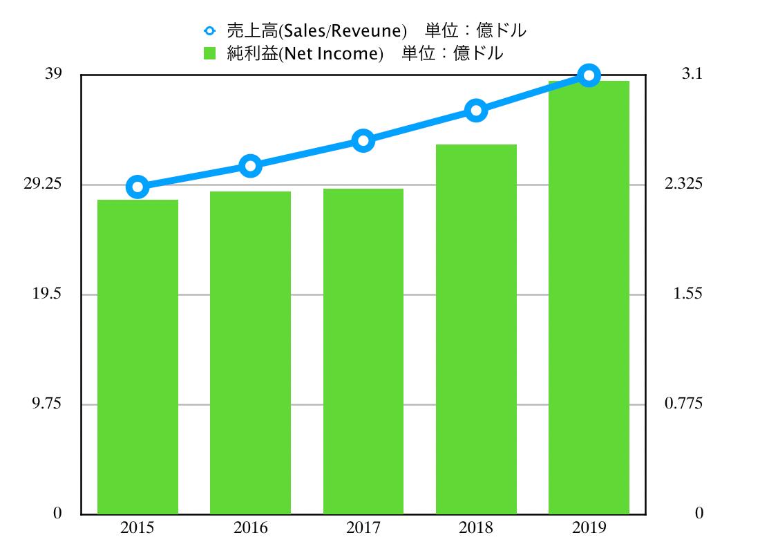 この画像はTJXの売上高推移グラフを表示しています。