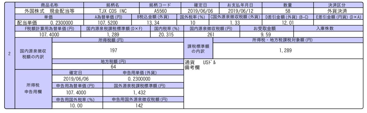 この画像はTJXの配当金入金の明細を表示しています。