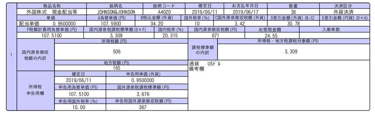 この画像はJNJの配当金入金の明細を表示しています。