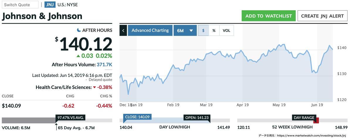 この画像はJNJの株価推移を表示しています。