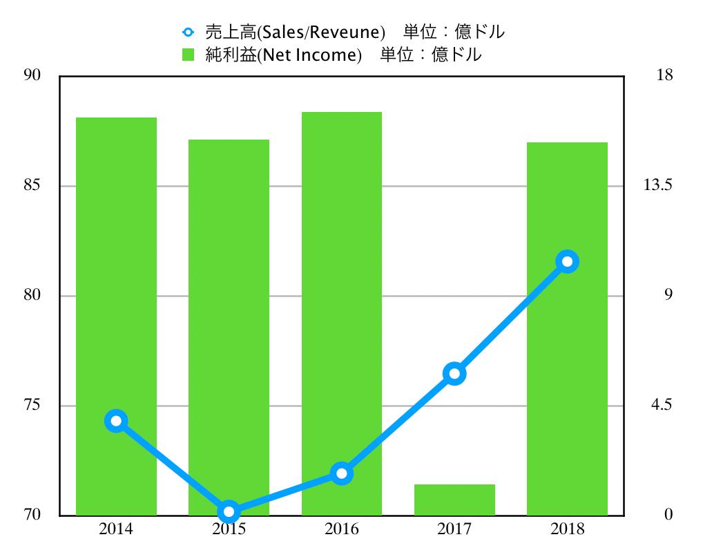 この画像はJNJの売上高推移グラフを表示しています。
