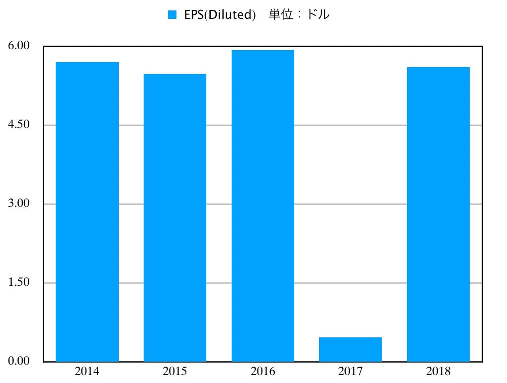 この画像はJNJのEPS推移グラフを表示しています。