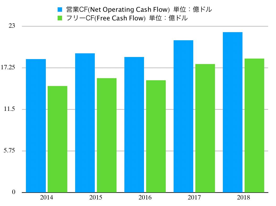 この画像はJNJのキャッシュフロー推移グラフを表示しています。
