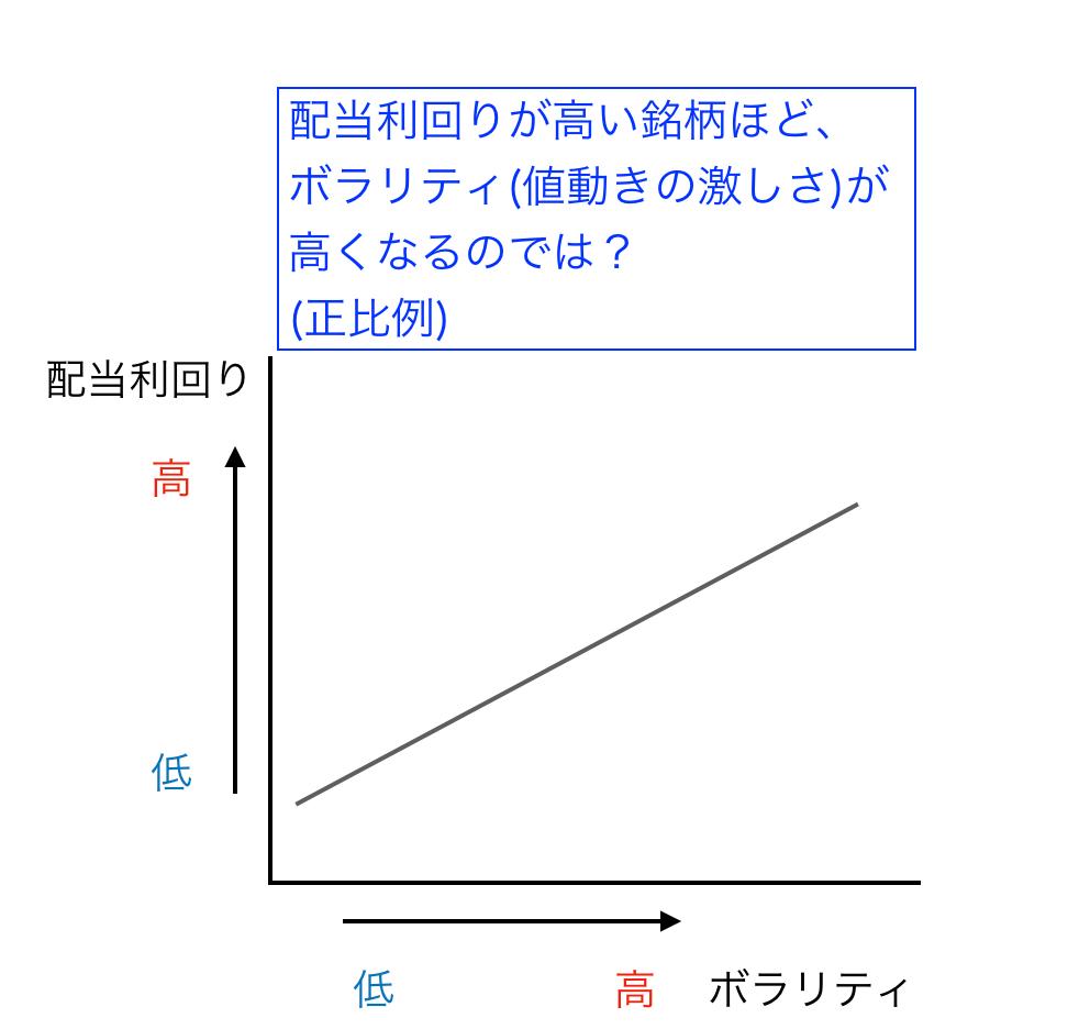この画像は配当利回り×ボラリティの相関関係を表したグラフです。