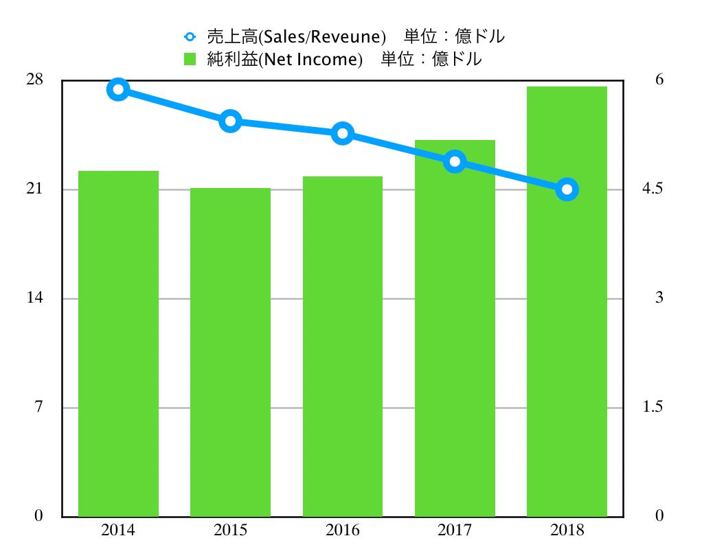 この画像はMCDの売上高推移グラフを表示しています。