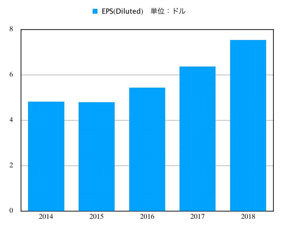 この画像はMCDのEPS推移グラフを表示しています。