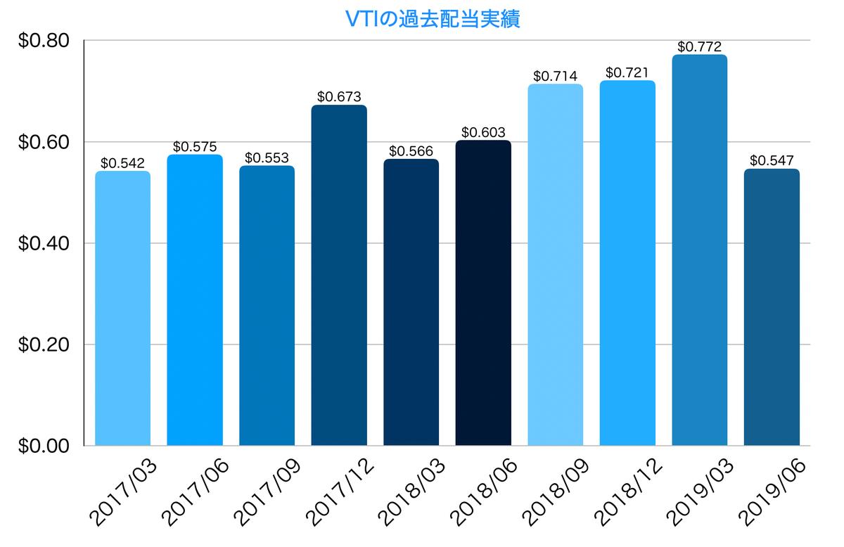 この画像はVTIの過去配当実績をグラフで表示しています。