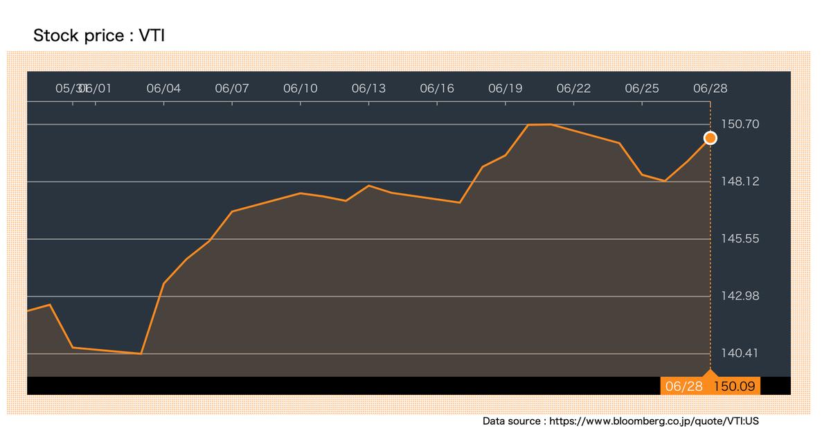この画像はVTIの株価推移を表示しています。