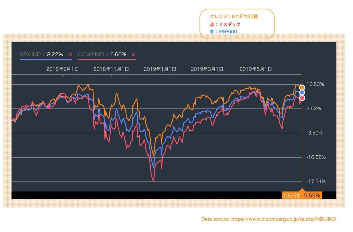 この画像はダウ、ナスダック、S&P500の過去〜現在までの株価推移です。