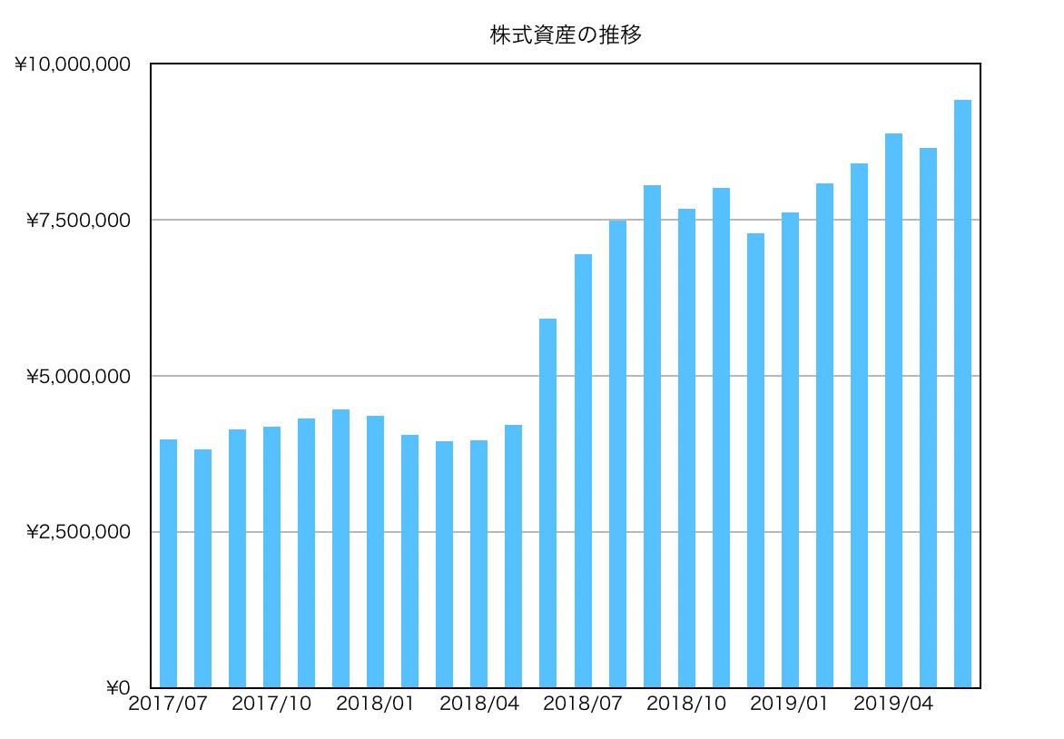 この画像は過去〜現在までの株式投資推移を表示しております。