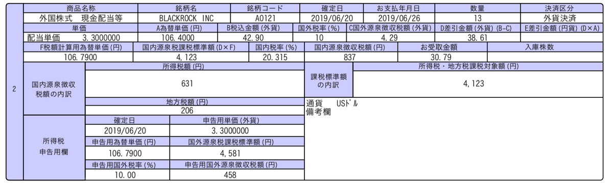 この画像はBLKの配当金推移を表示しております。