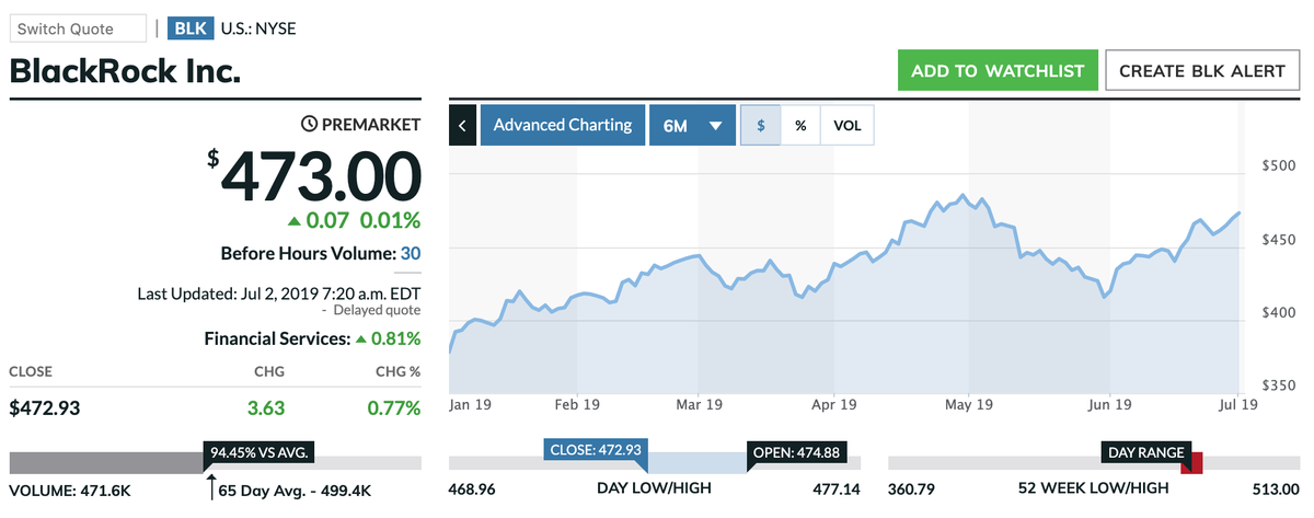この画像はBLKの株価推移を表示しています。