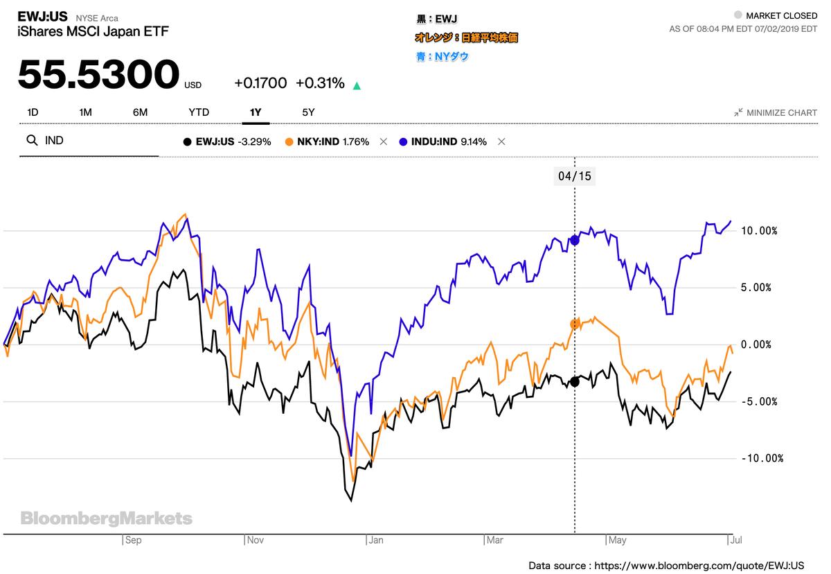 この画像はEWJ・日経平均株価・NYダウの株価推移比較を表示しております。
