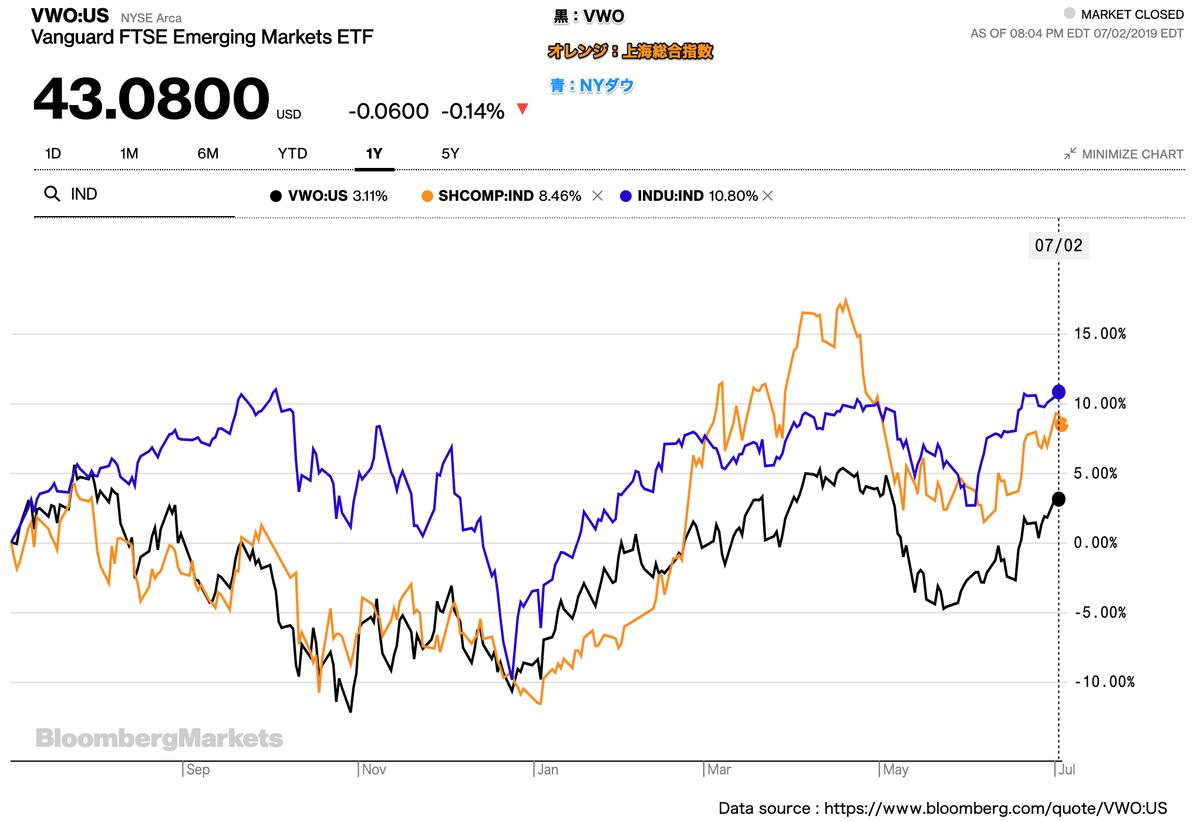 この画像はVWO・上海総合指数・NYダウの株価推移を表示しております。