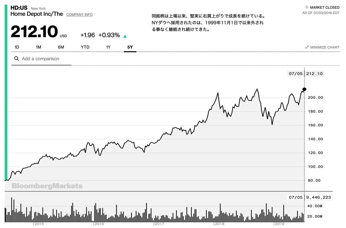 この画像はHDの過去〜現在までの株価推移を表示しています。
