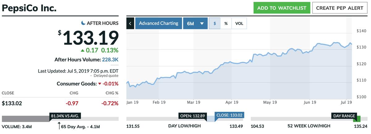 この画像はPEPの株価推移を表示しています。