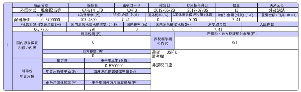 この画像はGRMN配当金推移を表示しております。