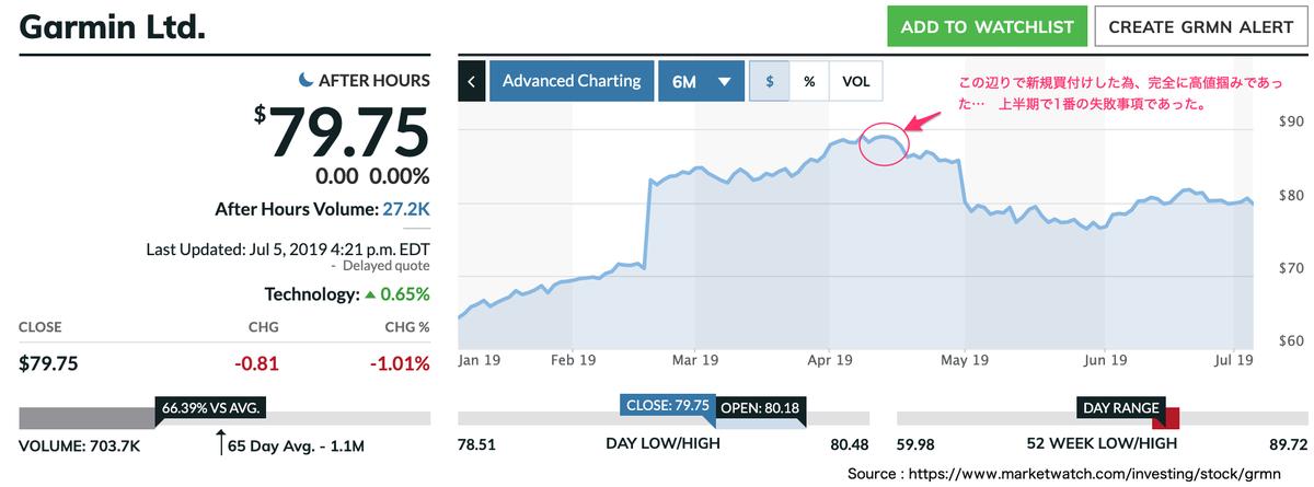 この画像はGRMNの株価推移を表示しています。