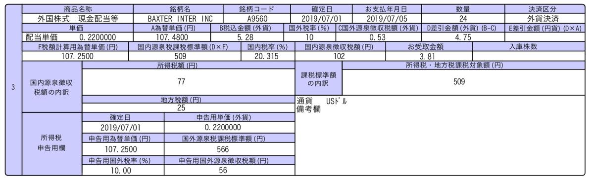 この画像はBAXの配当金推移を表示しております。