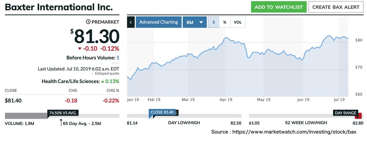 この画像はBAXの株価推移を表示しています。