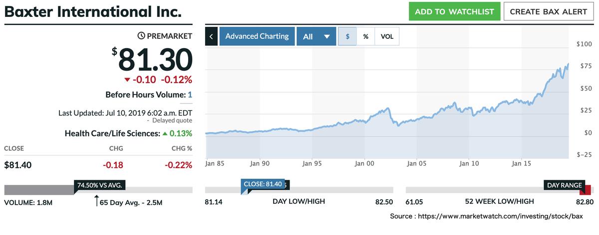 この画像はBAXの過去〜現在までの株価推移を表示しています。