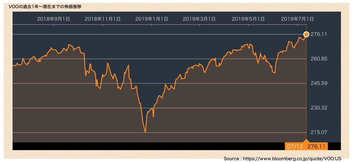 この画像はVOOの株価推移を表示しています。