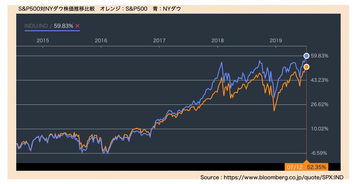この画像はS&P500対NYダウの株価推移を表示しています。