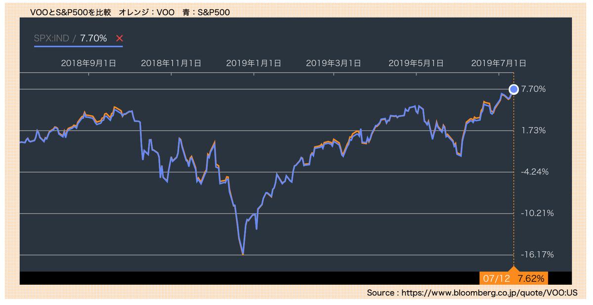 この画像はVOO対S&P500の株価推移を表示しています。